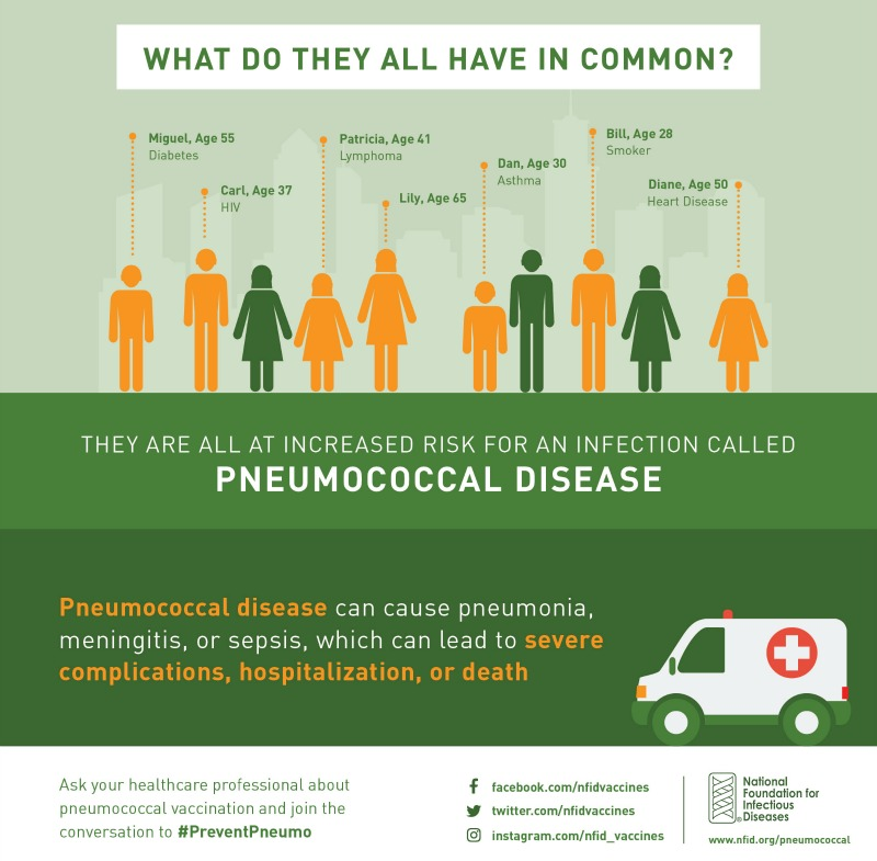 Pneumococcal Pneumonia affects thousands.